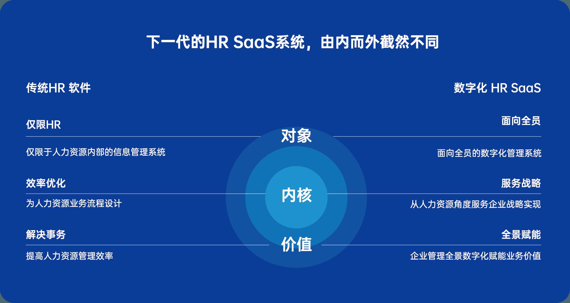 HR SaaS系统.png